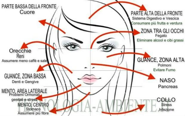 Brufoli e acne: ogni brufolo ha un perché