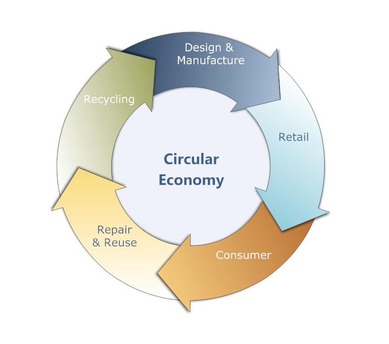 Un nuovo modello di filiera: Filiera Circolare
