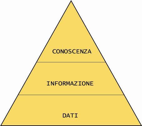 Dato, Informazione , Conoscenza
